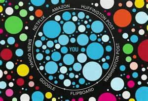Social Media Filter Bubble